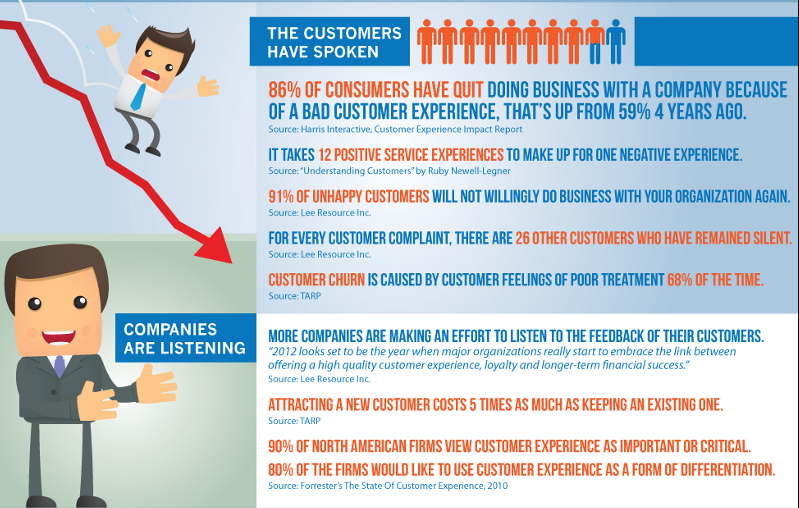 Why Customer Service is so Important – Customer Service Statistics